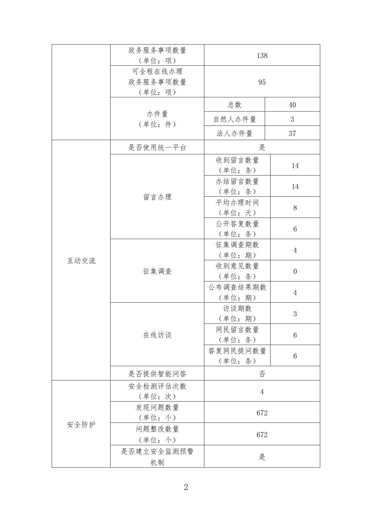 2019年政府网站工作年度报表_2.jpg