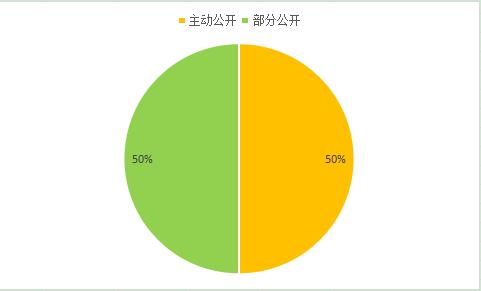 2018信息公开年报图5.png